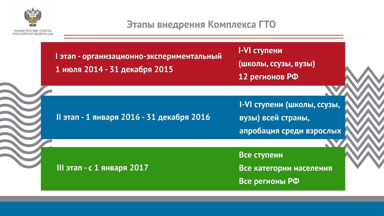Этапы внедрения Комплекса ГТО